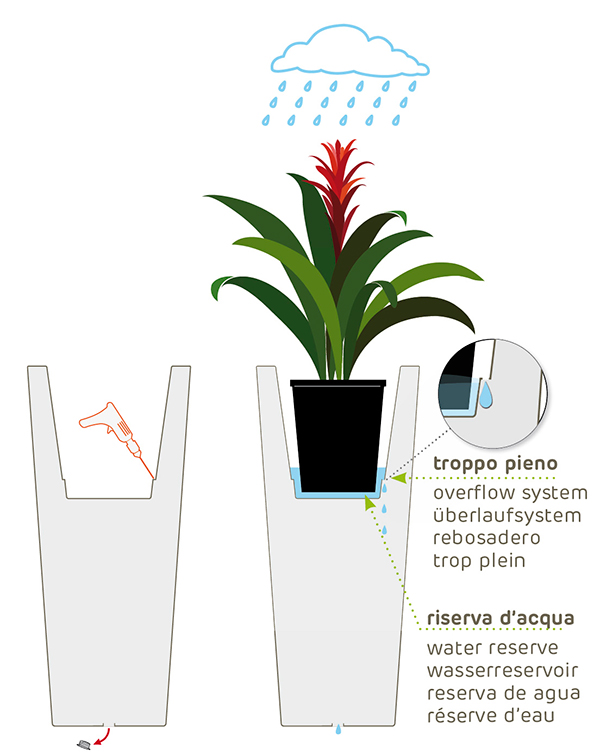 Utilizzo del coprivaso all'esterno