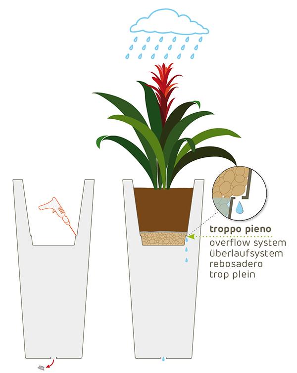 Utilizzo del vaso all'esterno